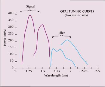 opal-tuning