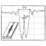 Distributed Bragg grating integrated-optical filters: Synthesis and fabrication