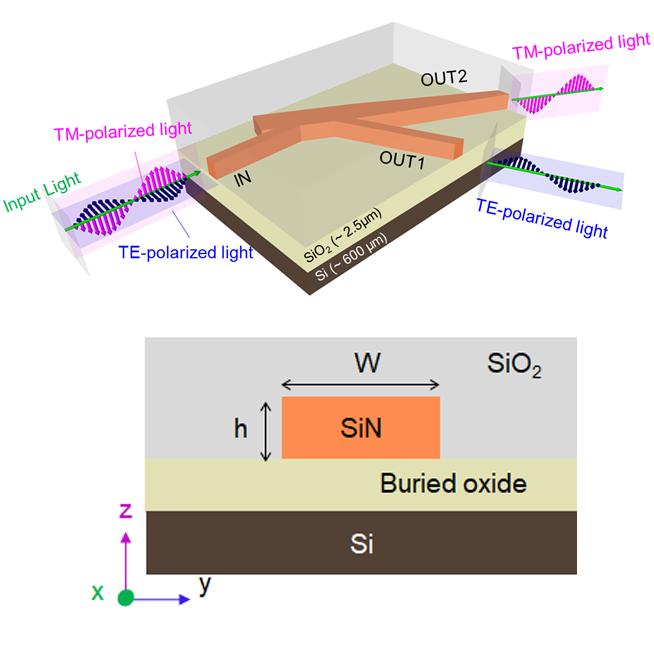 Low-loss and ultra-broadband silicon nitride angled MMI polarization splitter/combiner