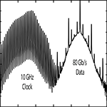 Two-Photon Absorption for Optical Clock Recovery in OTDM Networks