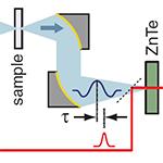 Terahertz transmission through p(+) porous silicon membranes