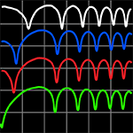 Simple method to characterize nonlinear refraction and loss in optical waveguides