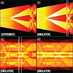 Chaotic dynamics of a frequency-modulated microwave oscillator with time-delayed feedback
