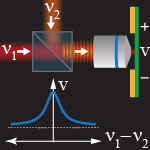 PRL Editor's Suggestion:  Continuous-Wave Photomixing in Graphene