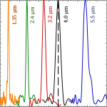 You are currently viewing Probing the free-carrier absorption in multi-layer black phosphorus