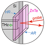 Silicon-based terahertz waveguides